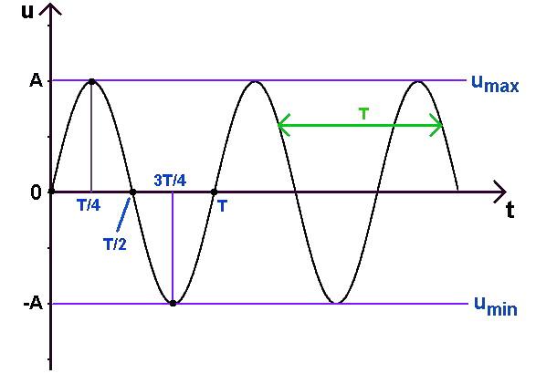 graphe signal sinusoïdal