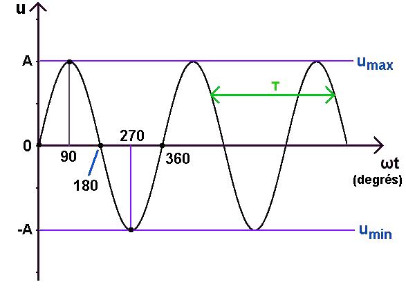 graphe signal sinusoïdal, degrés