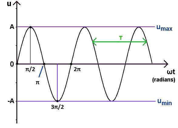 graphe signal sinusoïdal, radians