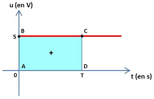 signal continu