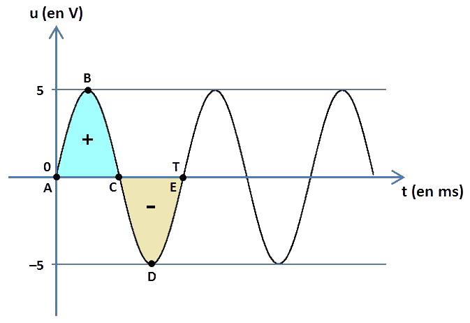 signal sinusoidal