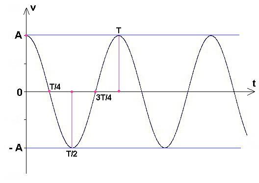 graphe d'un signal sinusoïdal