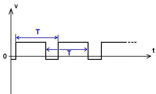 graphe d'un signal périodique